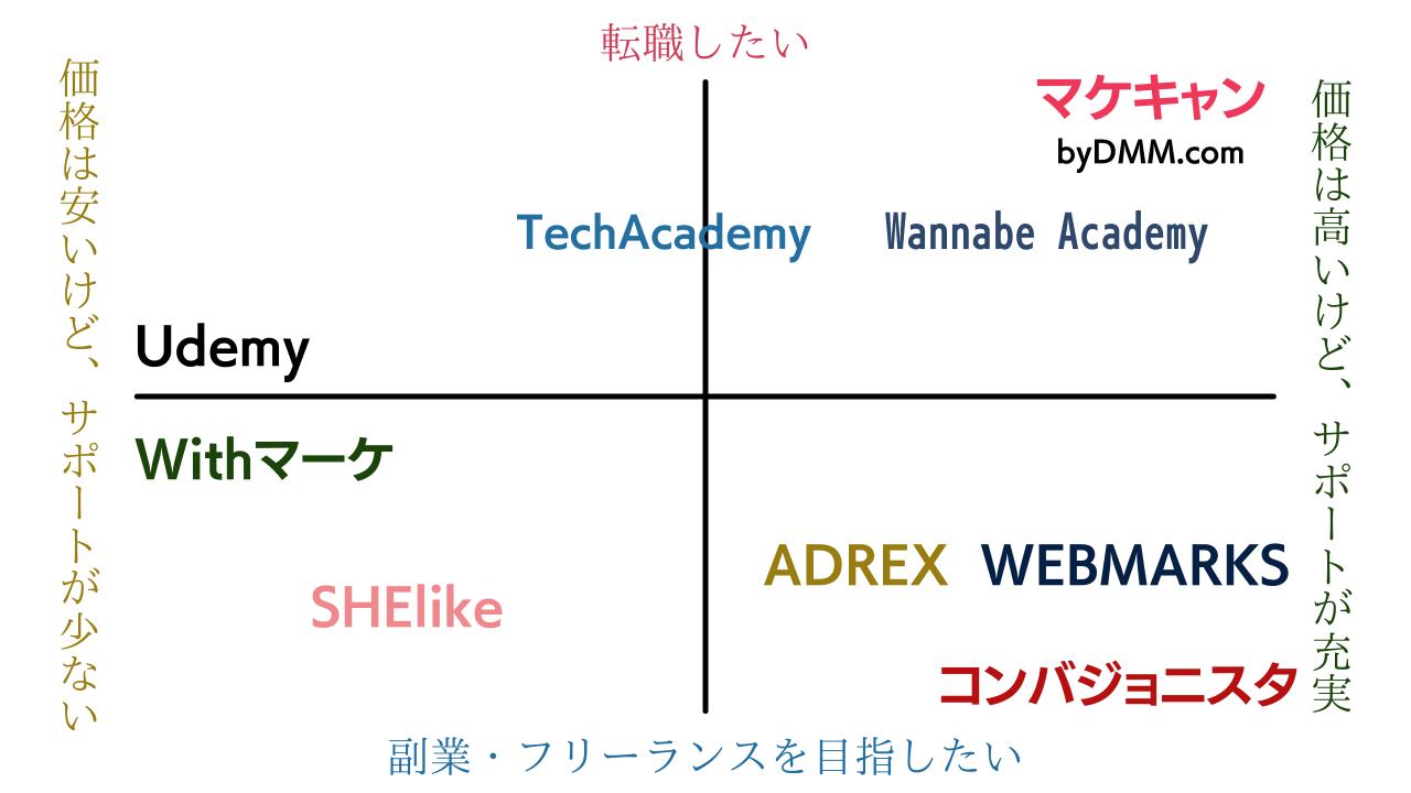 Webマーケティング 比較表