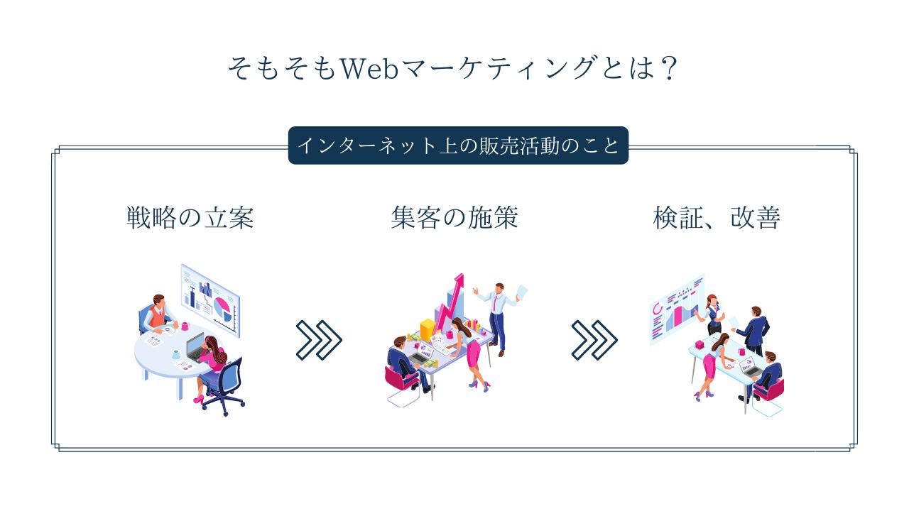 Webマーケティングの3つの施策