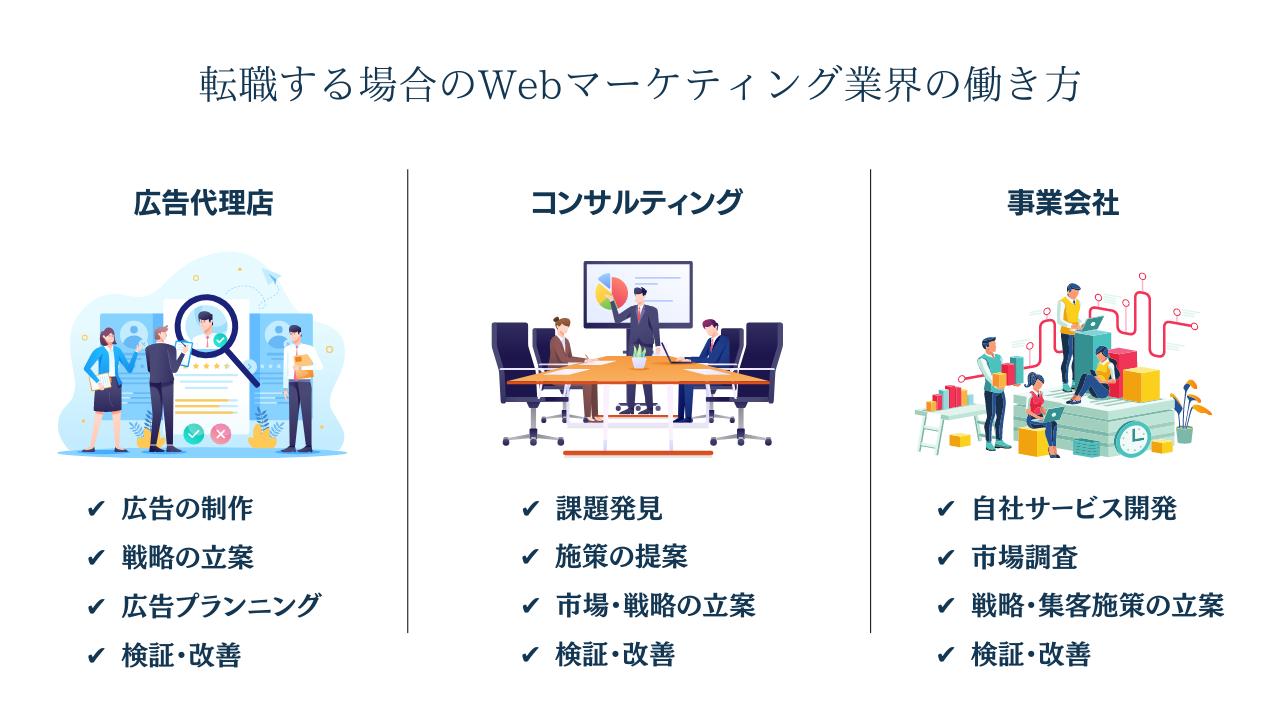 ウェブマーケティングの働き方